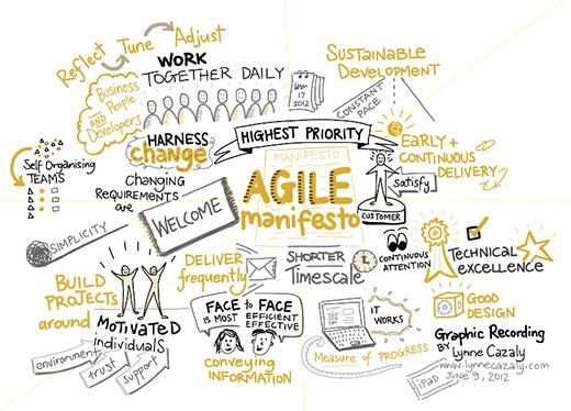 Renald Girard - consultant AMOA - Manifeste agile - Méthode agile
